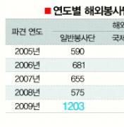 [글로벌 나눔 바이러스 2010] 어떤 지원활동 펼쳤나