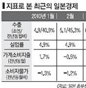 [한·일 100년 대기획] '내수부양→성장' 부진… 재정악화 초래