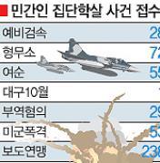 [2010 한국전쟁 60주년 화해의 원년] 민간인 희생자 37만명 넘어…실제는 전사자보다 …