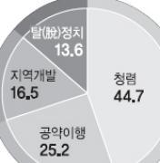 """""""천안함사태 마무리후 6자회담 재개돼야"""" 54.9%"""