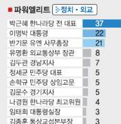 경제-정몽구·윤증현·안철수·김중수 두각