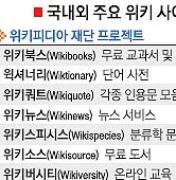 [월드이슈] 인기 있는 위키사이트