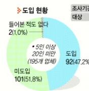 [확 달라진 주5일 생활상] 여가소비·내수진작 UP… 영세상인·맞벌이부부 DOWN