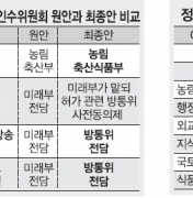 정부조직법 기싸움 51일… '정치실종 연대책임' 與·野·靑 상처뿐