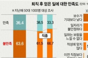 """[행복한 100세를 위하여]  50대 58% """"현재 삶에 불만족"""""""