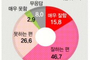 """[창간 여론조사] 국민 62.5% """"대통령 국정운영 잘한다"""" 49.7% """"국정원 NLL회의록 공…"""
