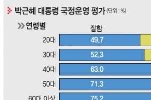 """[창간 여론조사]  '견제층' 민주 지지자·진보 절반도 """"朴대통령 국정 운영 긍정적…"""