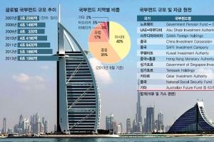 [한국은행과 함께하는 톡톡 경제 콘서트] <23> 외환보유액과 국부펀드