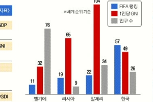 [한국은행과 함께하는 톡 톡 경제 콘서트] <33> 한 나라 국민의 생활수준 측정은 어떻…