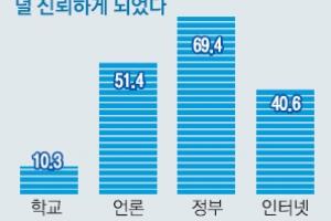"""[대한민국 혁신 리포트] 고교생 10명 중 7명 """"세월호 이후 정부 못 믿겠다"""""""