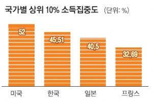 [대한민국 혁신 리포트] <2> 한국판 피케티 보고서- 양극화 현주소