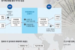 [한국은행과 함께 하는 톡톡 경제콘서트] <42>국가 간의 지급결제는 어떻게 이뤄지나