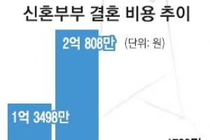 [김주혁 선임기자의 가족♥男女] 억! 소리 나는 평균 결혼비용…男 1억5707만원·女 5…
