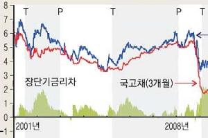 [한국은행과 함께하는 톡 톡 경제 콘서트] <46> 만기별 국고채 수익률 보면 경기가