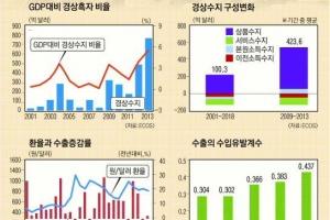 [한국은행과 함께하는 톡 톡 경제 콘서트] <49>  경상수지와 환율