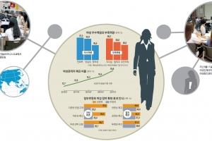 [김주혁 선임기자의 가족♥男女] <26> 정부, 여성 인재 10만명 양성