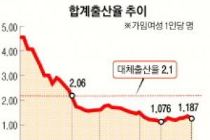 [김주혁 선임기자의 가족♥男女] 13년째 초저출산국 오명… 2750년 세계 최초로 인구 …