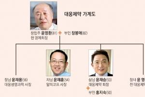 """[재계 인맥 대해부 (5부) 업종별 기업&기업인 <8> 대웅제약] """"글로벌 시장 승부수"""" …"""