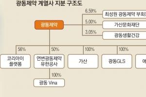 [재계 인맥 대해부 (5부) 업종별 기업&기업인 <10> 광동제약] 청심원·쌍화탕·비타50…