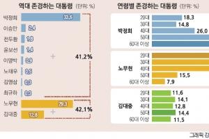 """[단독] [여론조사] 50·60대 """"박정희"""" 20·30대 """"노무현""""… 세대 둘로 갈렸다"""