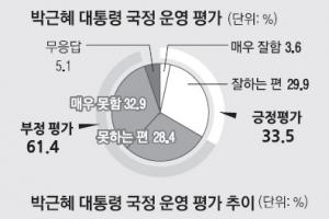 """[단독] [여론조사] """"朴대통령 국정 운영 지지"""" 33.5%"""