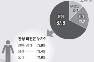 """[단독] [여론조사] """"지역감정 조장 정치인 처벌해야"""" 67.6%"""