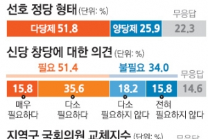 """[단독] """"신당 필요"""" 51%… 정치 양극화에 지친 한국"""
