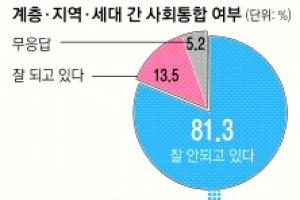 """""""계층갈등이 사회통합 최대 적"""" 35%"""