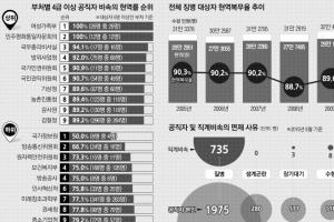 [대한민국 노블레스 오블리주<상>] 여가부 직계비속 현역비율 100%… 경찰청·국방부보…
