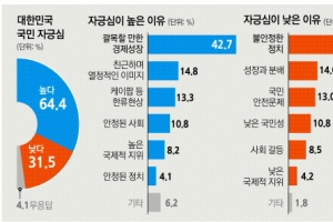 """""""경제성장 가장 자랑스럽다"""" 43% """"정치 불안정 가장 부끄럽다"""" 48%"""
