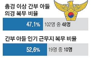 [단독] 경찰 고위간부 아들 절반이 의경… 그중 55%는 아버지 근무청 배치