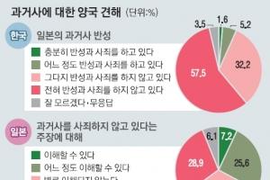 """[새로운 50년을 열자] """"위안부 문제 최대 현안"""" 韓 82.2% 日 83.7%"""