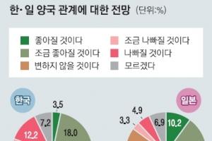 """[새로운 50년을 열자] """"관계 변하지 않을 것"""" 韓 45.3% 日 44.3%"""