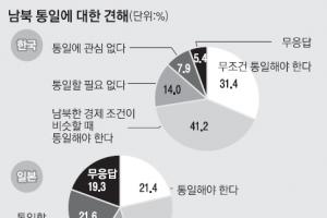 """[새로운 50년을 열자] """"한반도 통일 필요"""" 韓 72.6%·日 45.8%"""