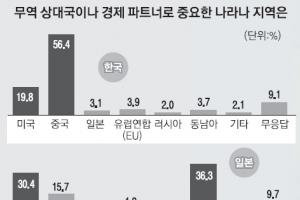 """[새로운 50년을 열자] 韓 """"최고 경제파트너는 중국""""… 日 """"동남아"""""""