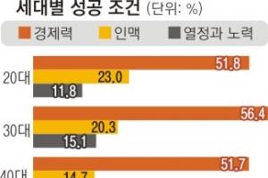 """2030세대 76% """"돈·인맥 있어야 성공"""" 5060세대 38% """"열정과 노력이 우선"""""""