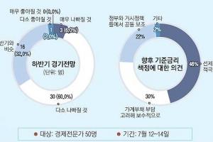 """[창간 112주년-경제 전문가 설문] 브렉시트·사드도 아닌…76% """"최대 악재는 조선·해…"""