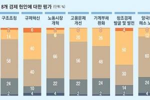 """[창간 112주년-경제 전문가 설문] 노동개혁·일자리 창출·양극화 해소… 80% """"박근혜…"""