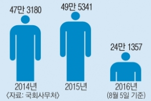 [커버스토리] 하루 민원객 2000명… 전화 받다 의정 뒷전