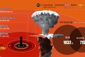 '히로시마 원폭'급 폭발력… 사실상 '핵미사일' 쥐게 된 김정은