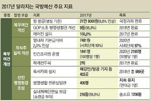 북핵 대응 '킬체인' 구축 등에 1조… 내년 국방예산 40조 3347억 확정