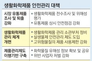 [제8회 서울신문 정책포럼] 방향제·워셔액 등 102종 연말까지 안전성 조사