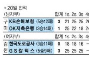 추락하는 챔피언…지난해 우승팀 OK저축은행 8연패 수렁