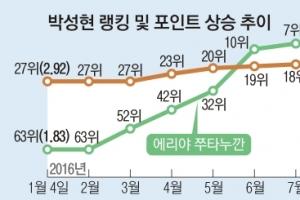 27위서 10위로… LPGA 박성현 폭풍 성장