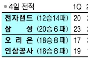 [프로농구] 삼성, 먼저 20승