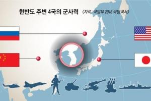 [2016 국방백서] 美·中·日·러, 동북아서 핵전력·무기 군비경쟁 가열