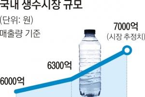 너도나도 '먹는 물' 장사… 7000억 시장 쟁탈전