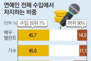배우 90% 月수입 58만원… 가수는 67만원