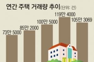 작년 주택 매매 105만여건… 4년 만에 감소