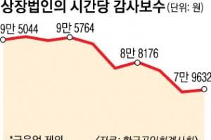 '지정감사제 확대' 가닥 잡았지만… 대상 기업 온도차
